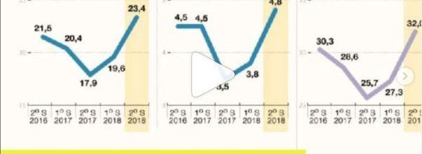 Pobreza infantil en Argentina 2019